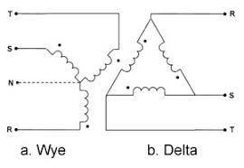 motor connection with vfd delta or wye gohz