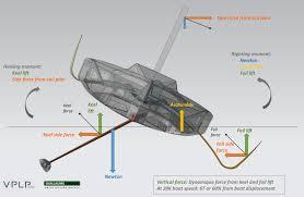 designing the imoca 60 u003e u003e scuttlebutt sailing news