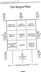 Home And Decorating All About Your Feng Shui Bagua For Your Home Or Office Feng Shui