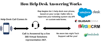 free help desk solutions help desk services 365 virtual solutions