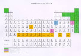 The Elements Of The Periodic Table Periodic Table Of The Elements