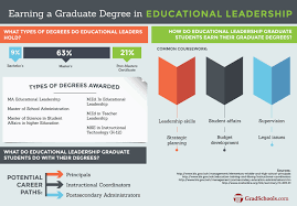 education leadership u0026 administration on gradschools com the