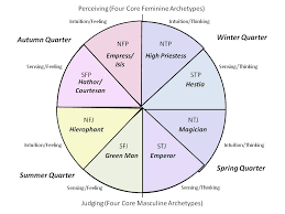 archetypal themes list core power archetypes unveiling the inner journey