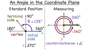 what is an angle in standard position virtual nerd