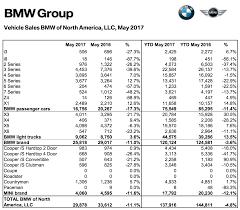 lexus vs bmw sales bmw usa sales down dramatically u2014 tesla model 3 hitting already