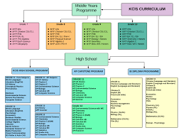 Nwea Map Scores Curriculum Overview Kang Chiao International Taipei Campus