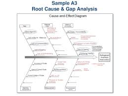 a3 report template gallery of root cause analysis report template
