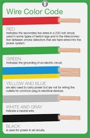 house wiring color code canada cathology info