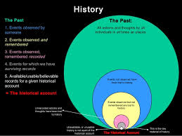 how is history created
