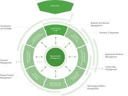 adoit next dimension enterprise architecture management boc us