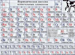 Periodic Table Of Mixology Russian Periodic Table Of Alcoholic Beverages 2010 Periodic