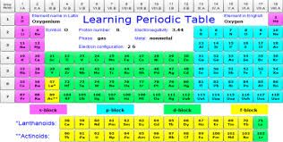 Learning The Periodic Table Lpt Png