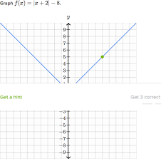 graphing absolute value functions video khan academy