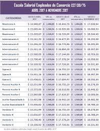 escala salarial vidrio 2016 empleados de comercio escala salarial 2017