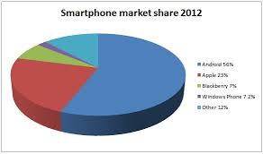 iphone vs android sales emerge telecommunications