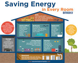 energy saving tips for summer save energy in every room