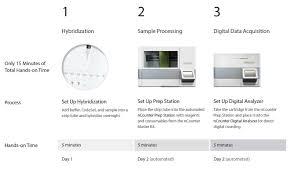 nanostring technologies inc ncounter max analysis system