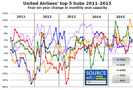 united airlines hubs united airlines grows all five major hubs by less than 5