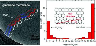 Armchair Zigzag Applied Molecular Simulation Paper On Graphene Fracture In Nano