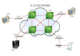 Home Network Design Switch X 25 Wikipedia
