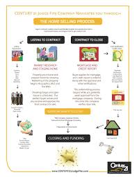 the home selling process infographic century 21 judge fite