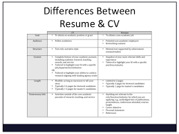 a template of a cv difference between a resume and a cv 13599