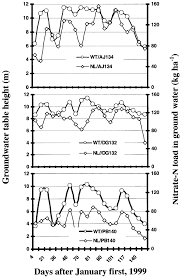 Groundwater Table Groundwater Table And The No 3 N Load Dynamics In The Fluctuating