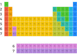 How Many Periods On The Periodic Table Periodic Table Of The Elements Minerals Education Coalition