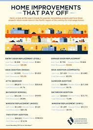 infographic california real estate market improvingthe 116 best one cool thing images on pinterest real estate business