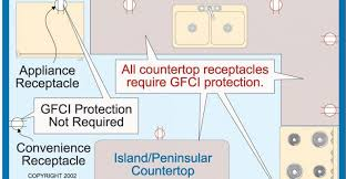 nec requirements for ground fault circuit interrupters gfci