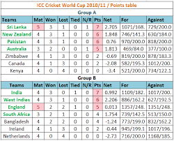 World Cup Table Icc Cricket World Cup 2001 Team Point Level Status Updates And