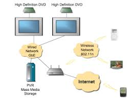 the impact of digital rights management on network security design