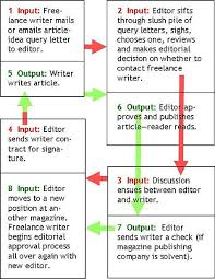 jobs for freelance writers and editors freelance writing jobs online how to get started hubpages