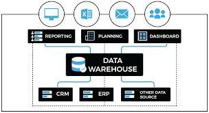 Data Warehouse Analyst Job Description Data Warehouse U0026 Modernization Bdd Enabling Enterprises To Be