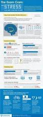best 25 ap test scores ideas on pinterest statistics ap