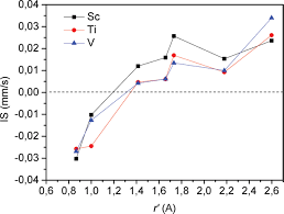 electronic effect of v ti and sc impurities on the hyperfine