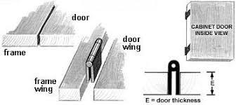 Cabinet Door Hinge Cabinet Hinge Types Help The Hardware Hut