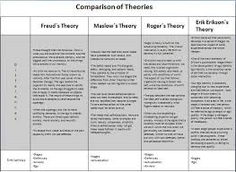 Counseling Theory Chart 246 Best Therapy Ideas Theories And Models Images On