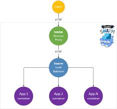 tutorial docker nginx nginx reverse proxy for asp net core apps running on docker swarm
