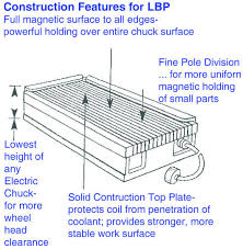magnetic table for surface grinder workholding magnet electromagnetic grinding chuck lbp walker