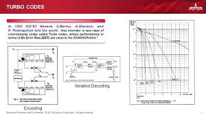 capacity approaching channel coding in use ppt download