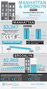 infographic manhattan and brooklyn rents continue to rise