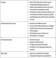appendix talent assessment and development pocket tool kit how