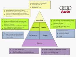 Perceptual Map Brand Perceptual Map Audi And Mercedes Benz Audi Ag Vs