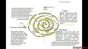 what is the differnece between a spiral and regular perm difference between waterfall spiral and prototype model best