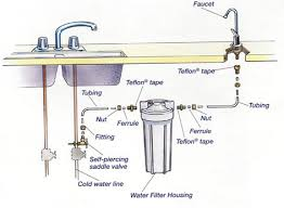 Kitchen Sink Water Supply Lines Elegant With Kitchen Sink Water - Kitchen sink water lines