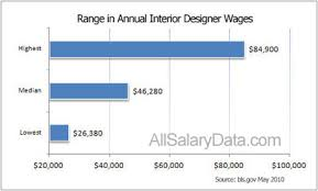 home interior designer salary tremendous 3 home interior design salary design salary average