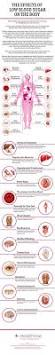 15 effects of low blood sugar on the body the effects of low blood sugar on the body the effects of low blood sugar on the body