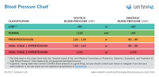 Spreadsheet Charts Free Blood Pressure Chart And Printable Blood Pressure Log