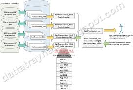 table partitioning in sql server datta s blog all about data sql server partitioning design